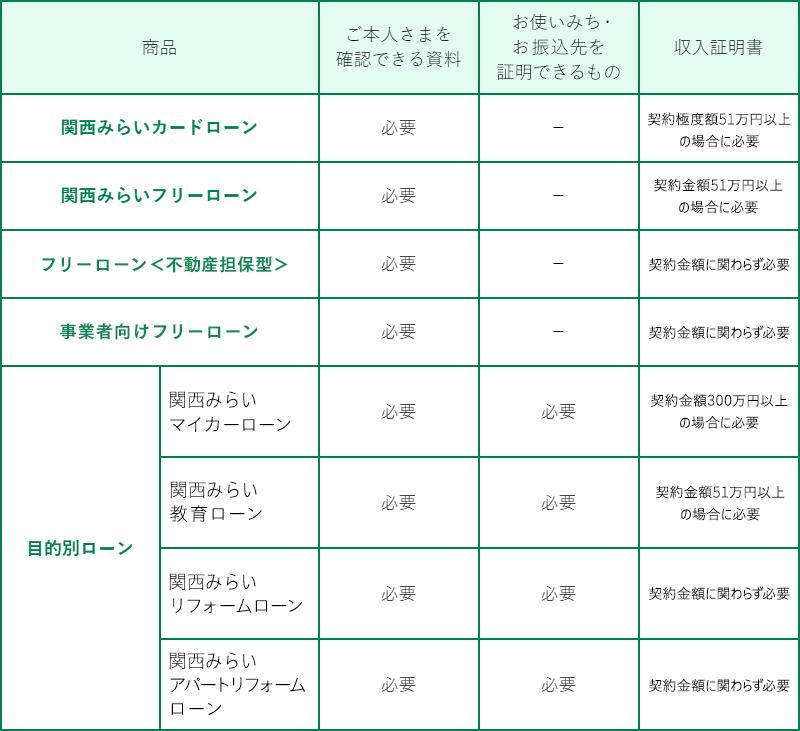 関西みらい銀行 住宅ローン 本審査